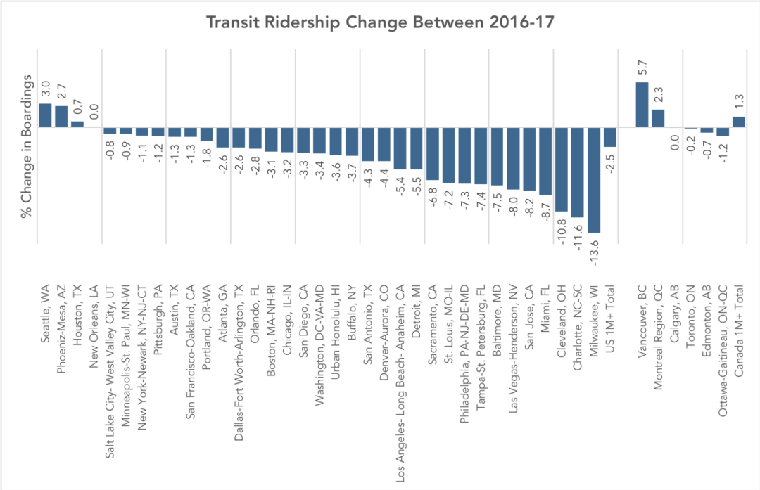 Why Does Ridership Rise or Fall? Lessons from Canada — Human
