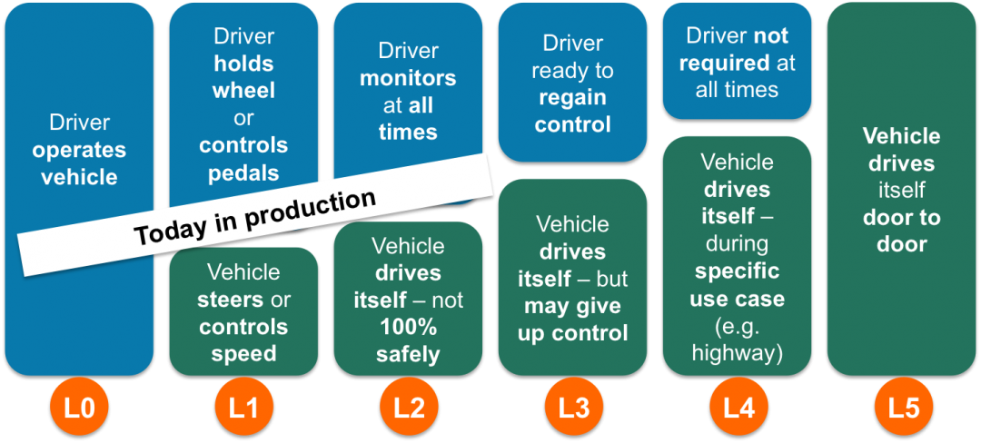 6-levels-of-automated-driving
